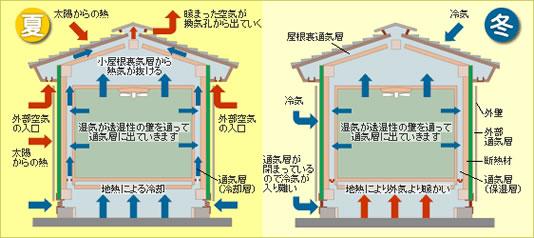 形状記憶型自動開閉装置